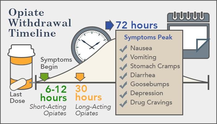 opiate withdrawal timeline